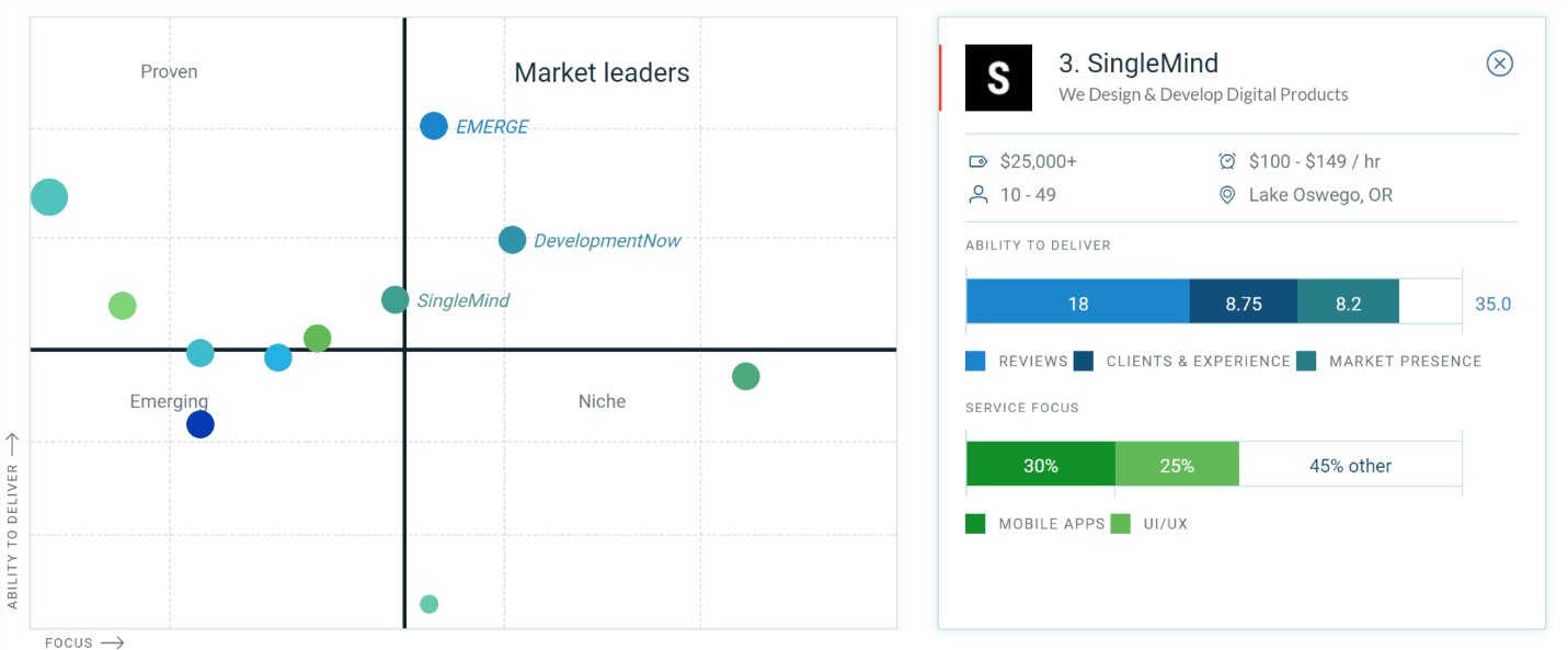 Top Mobile App Developers in Portland Leaders Matrix and SingleMind Ranks 3rd