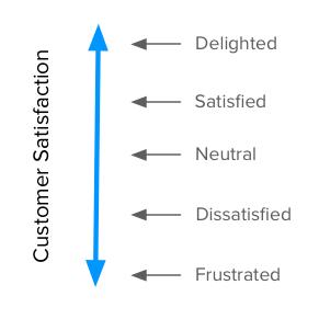 Satisfaction Dimension - Kano Model