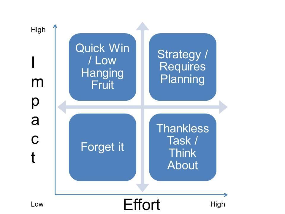 impact effort matrix prioritization matrix