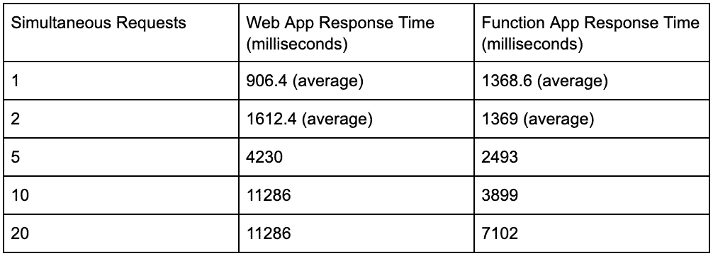 Performance test results of a web application that is run on a traditional server and on serverless architecture