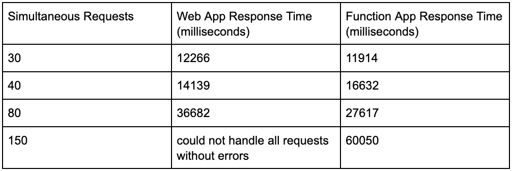 Performance test results of a web application that is run on a traditional server and on serverless architecture - Part 2