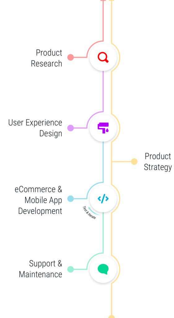 SingleMind services of Ora cosmetics: Product Research, Product Strategy, User Experience Design, Mobile App Development, eCommerce Development, and Software Support
