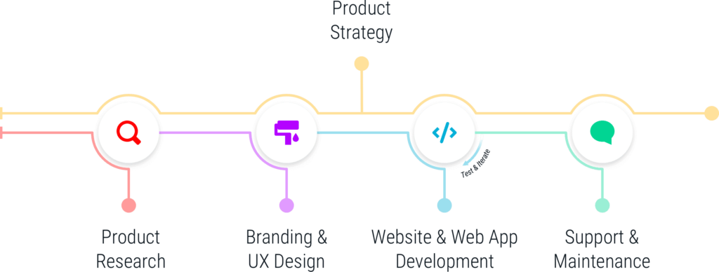 SingleMind services for KP Scholar project, including: Product Research, Product Strategy, User Experience Design, Custom Website Development, Web App Development, Software Maintenance, and Software Support