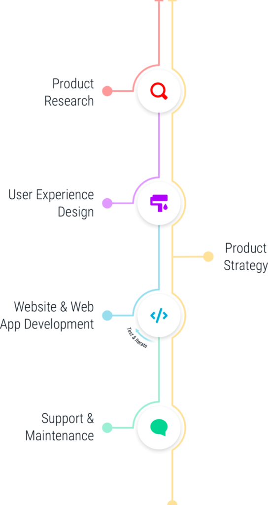 SingleMind services for KP Scholar: Product Research, Product Strategy, User Experience Design, Custom Website Development, Web App Development, Software Maintenance, and Software Support